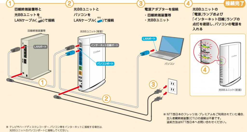 ソフトバンク光プロバイダ設定方法